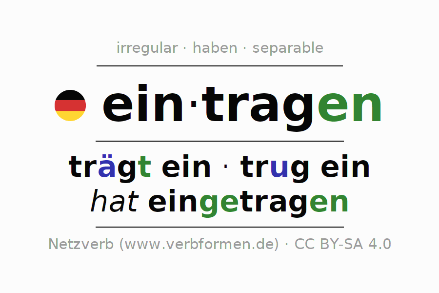 Entire conjugation of the German verb eintragen. All tenses are clearly represented in a table.