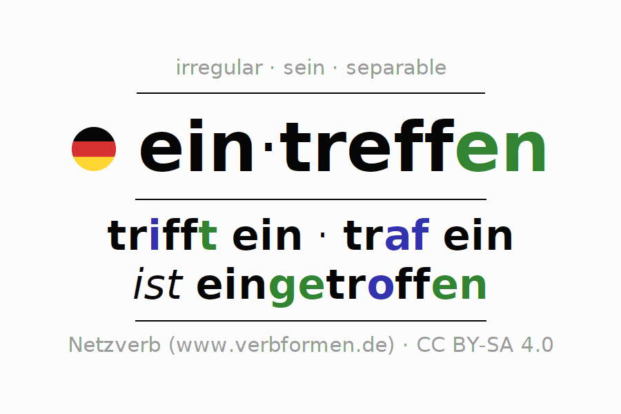 Entire conjugation of the German verb eintreffen. All tenses and modes are clearly represented in a table.