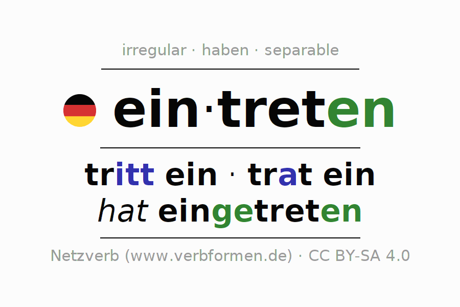 Entire conjugation of the German verb eintreten (hat). All tenses are clearly represented in a table.