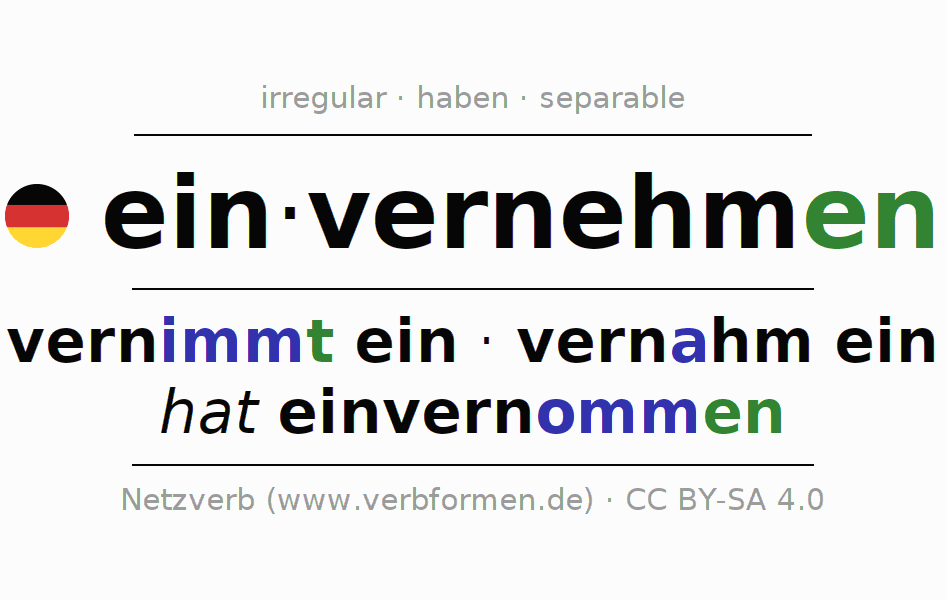 Entire conjugation of the German verb einvernehmen. All tenses and modes are clearly represented in a table.