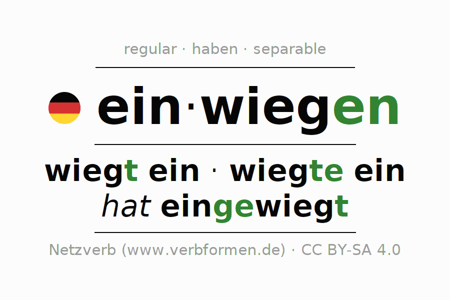 Conjugation of German verb einwiegen (regelm)