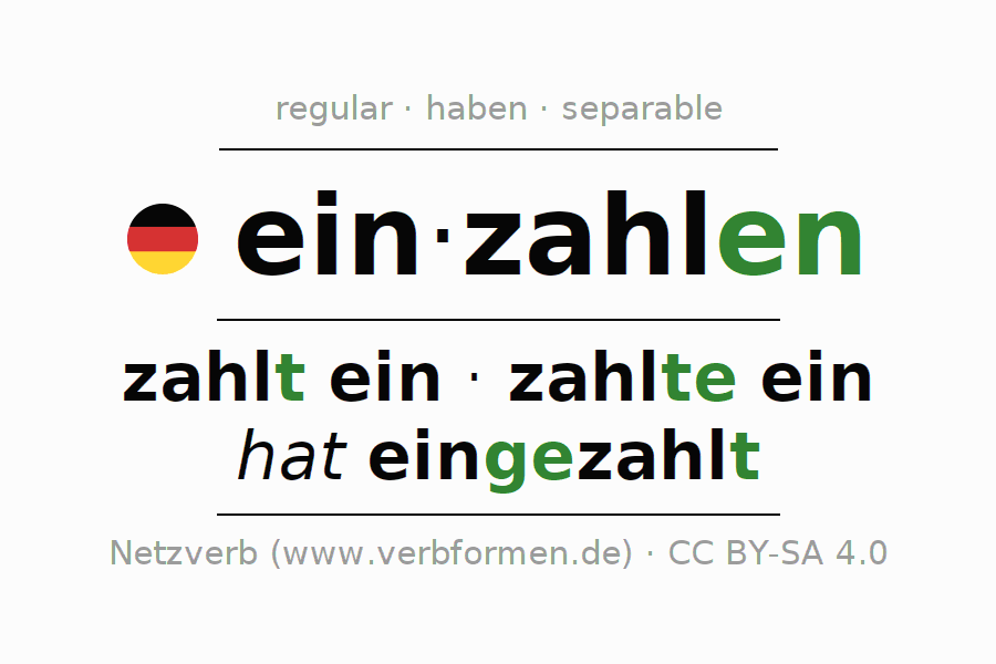 Entire conjugation of the German verb einzahlen. All tenses and modes are clearly represented in a table.