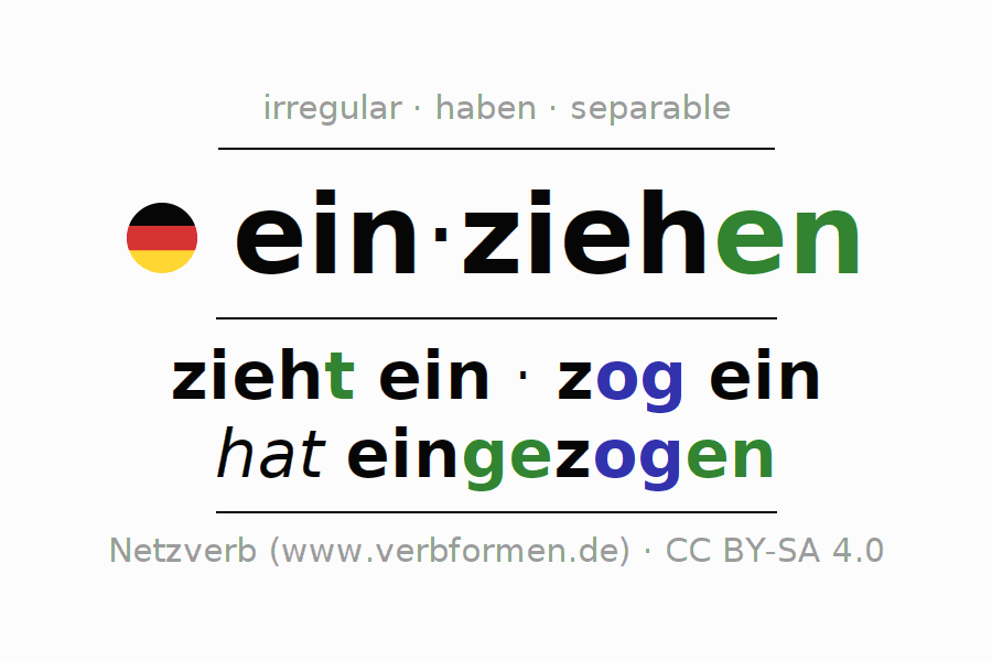 Entire conjugation of the German verb einziehen (hat). All tenses are clearly represented in a table.