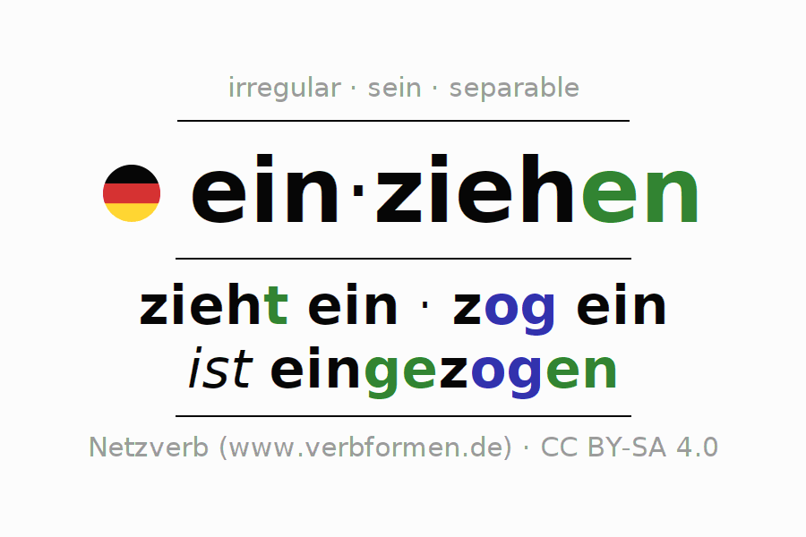 Entire conjugation of the German verb einziehen (ist). All tenses and modes are clearly represented in a table.