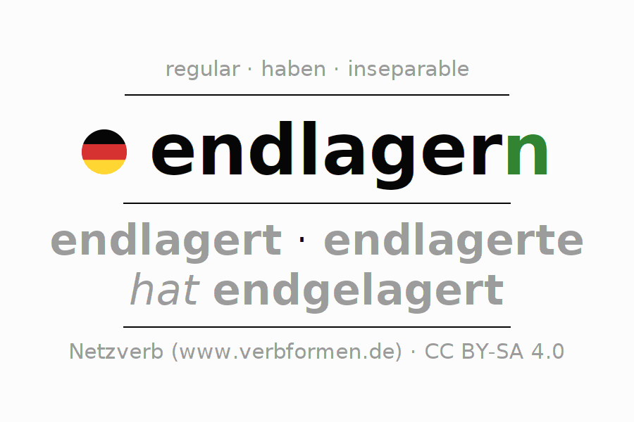 Entire conjugation of the German verb endlagern. All tenses are clearly represented in a table.