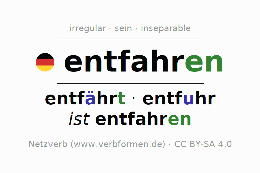 Entire conjugation of the German verb entfahren. All tenses and modes are clearly represented in a table.