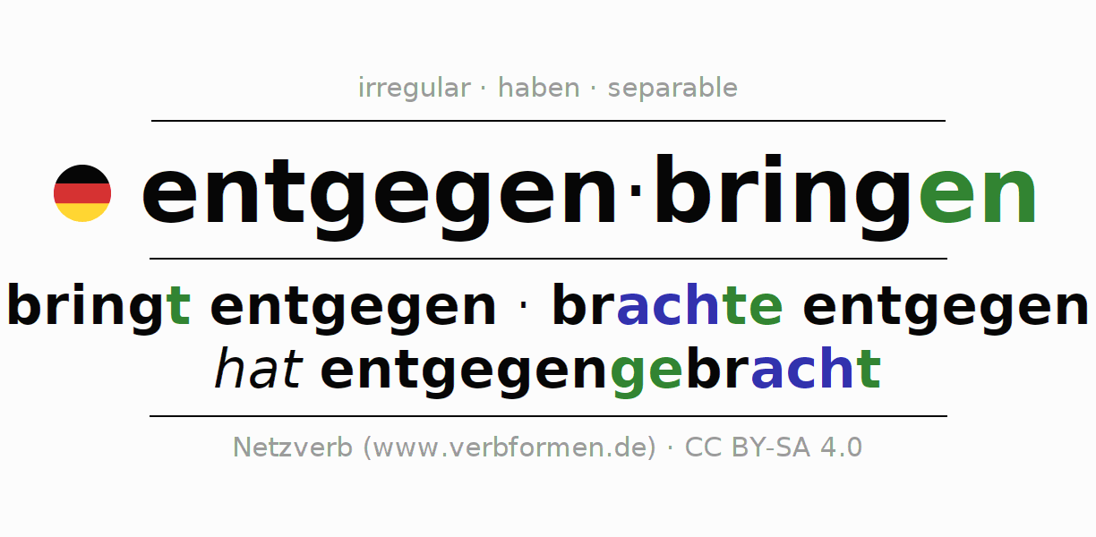Entire conjugation of the German verb entgegenbringen. All tenses and modes are clearly represented in a table.