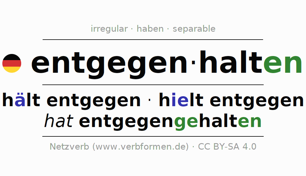 Entire conjugation of the German verb entgegenhalten. All tenses are clearly represented in a table.