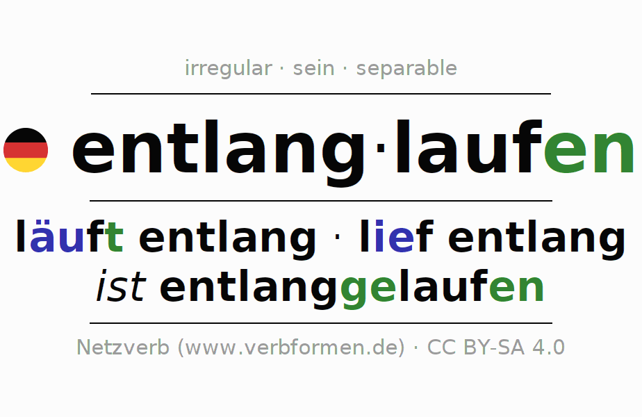Entire conjugation of the German verb entlanglaufen. All tenses and modes are clearly represented in a table.
