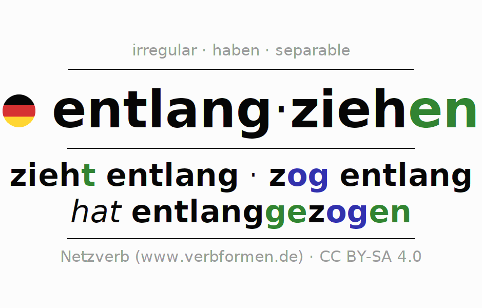 Conjugation of German verb entlangziehen (hat)