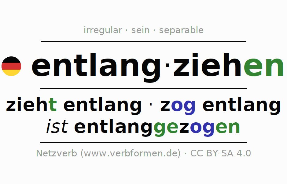 Entire conjugation of the German verb entlangziehen (hat). All tenses are clearly represented in a table.
