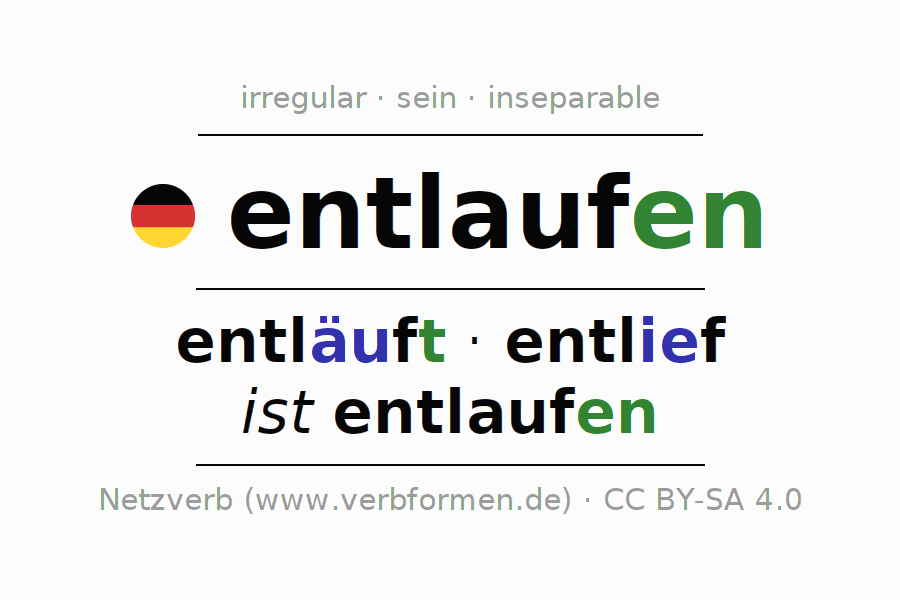 Entire conjugation of the German verb entlaufen. All tenses and modes are clearly represented in a table.