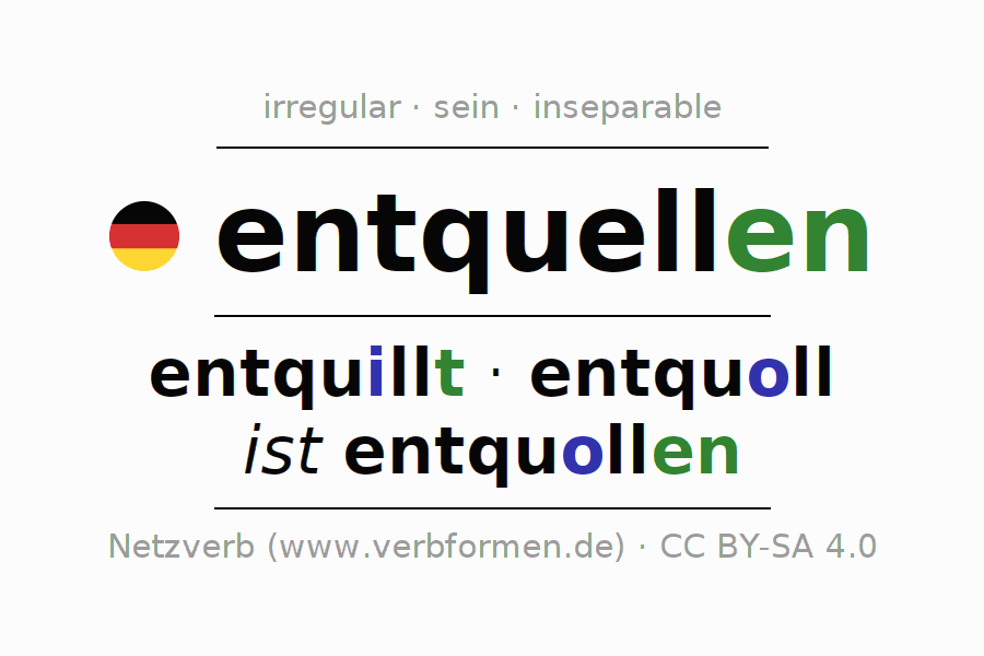 Entire conjugation of the German verb entquellen. All tenses are clearly represented in a table.