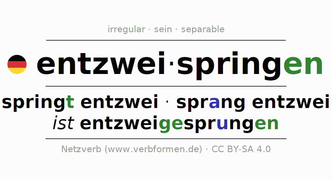 Entire conjugation of the German verb entzweispringen. All tenses are clearly represented in a table.