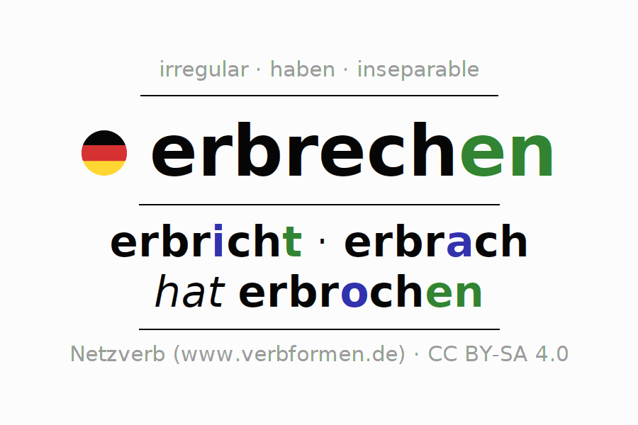Entire conjugation of the German verb erbrechen. All tenses and modes are clearly represented in a table.