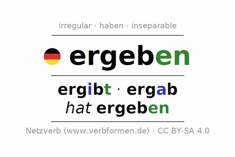 Entire conjugation of the German verb sich ergeben. All tenses are clearly represented in a table.