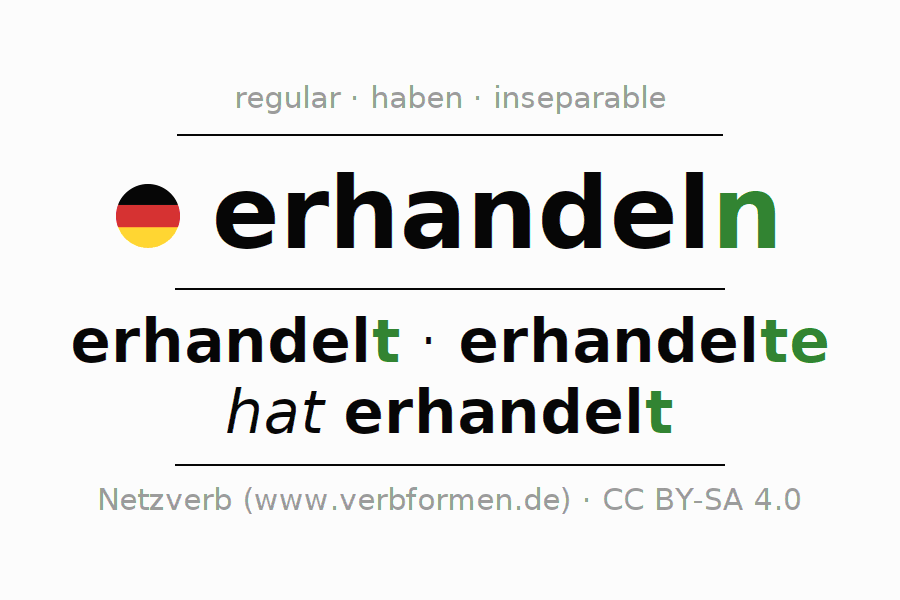 Entire conjugation of the German verb erhandeln. All tenses are clearly represented in a table.