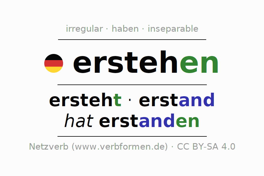 Entire conjugation of the German verb erstehen (ist). All tenses and modes are clearly represented in a table.
