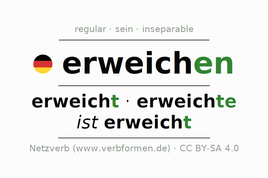 Entire conjugation of the German verb erweichen (ist). All tenses and modes are clearly represented in a table.