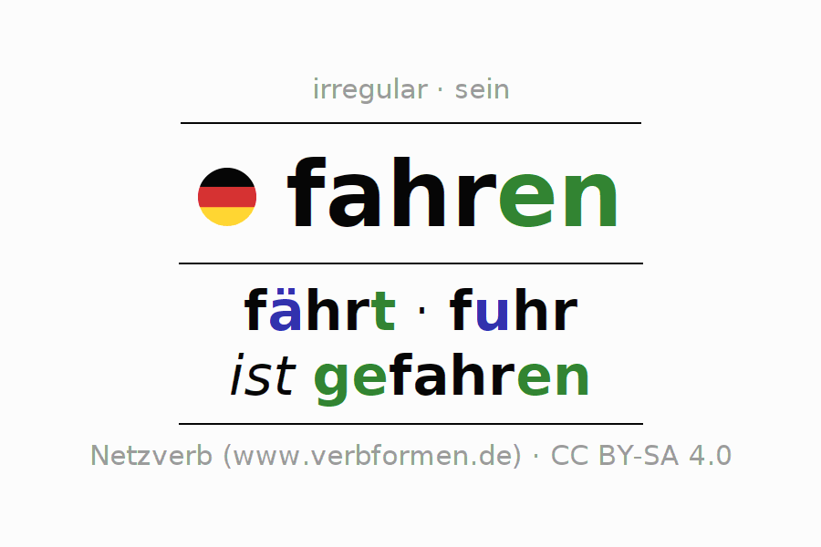 Conjugation of fahren (go, cart,    ) | All forms, tables