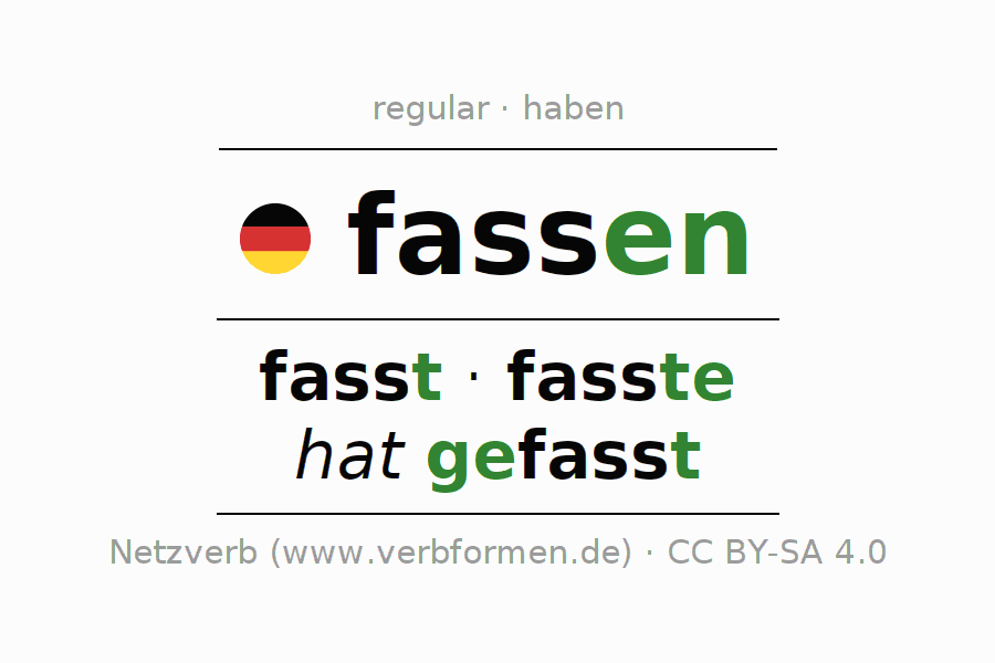 Entire conjugation of the German verb fassen. All tenses are clearly represented in a table.