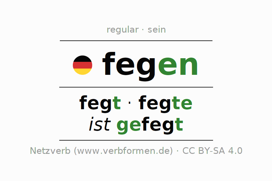 Entire conjugation of the German verb fegen (hat). All tenses are clearly represented in a table.