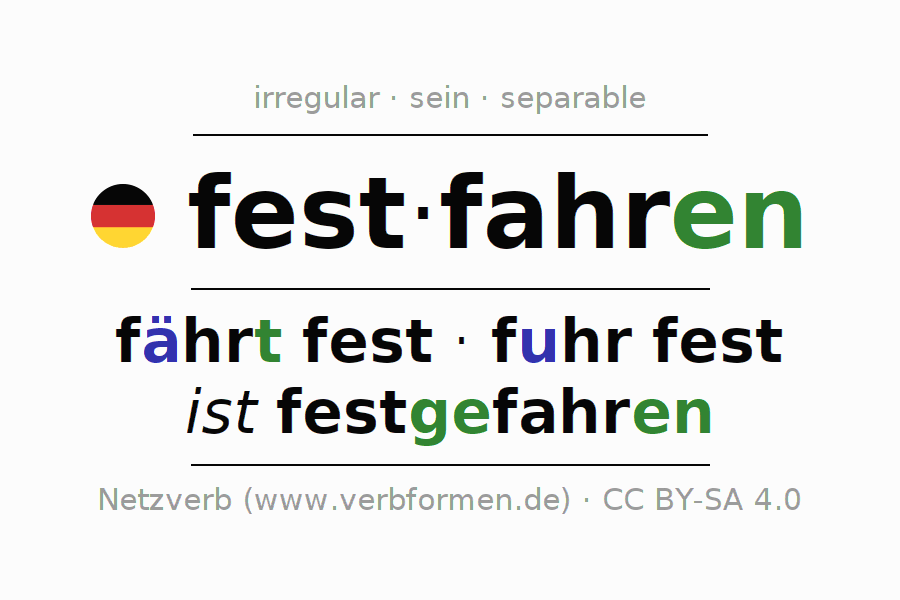 Conjugation of German verb festfahren (ist)