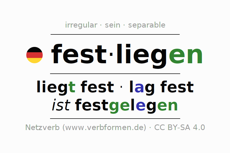 Entire conjugation of the German verb festliegen (hat). All tenses and modes are clearly represented in a table.