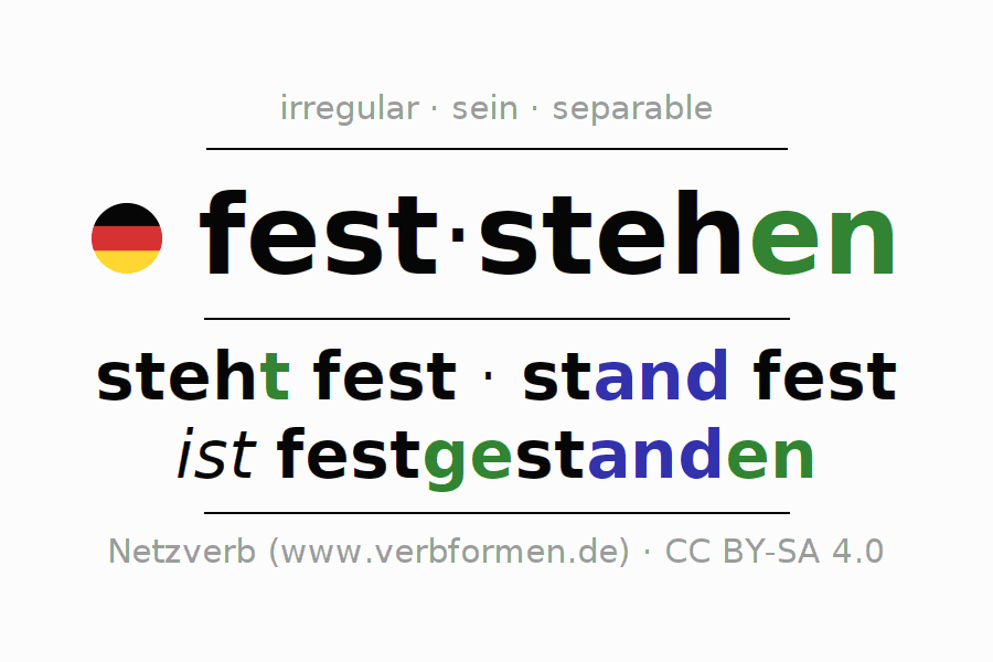 Entire conjugation of the German verb feststehen (ist). All tenses and modes are clearly represented in a table.