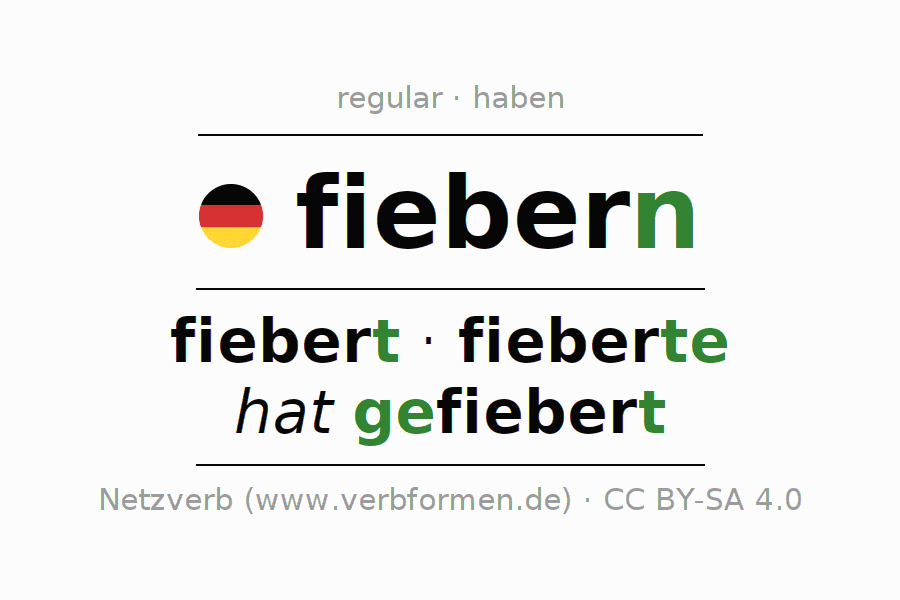 Entire conjugation of the German verb fiebern. All tenses and modes are clearly represented in a table.