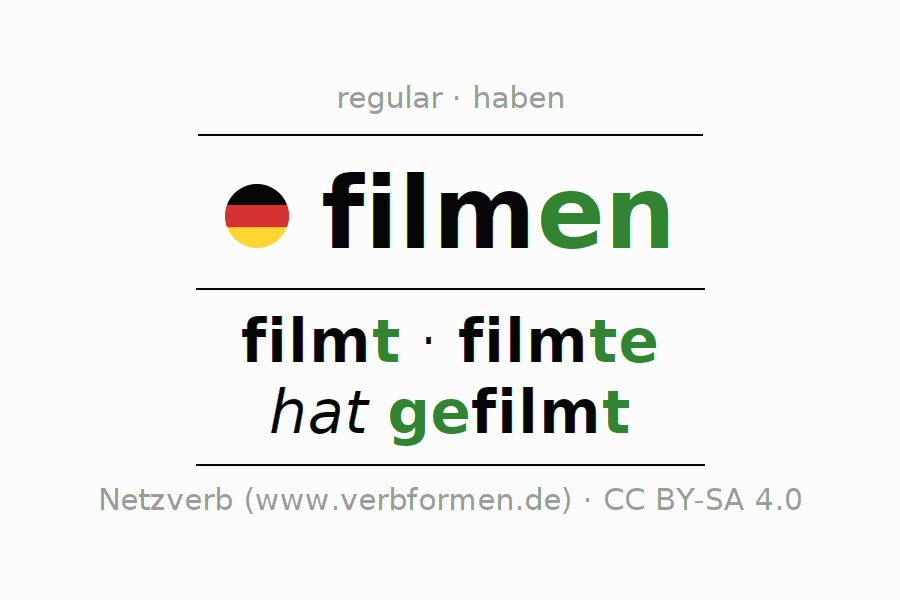 Entire conjugation of the German verb filmen. All tenses are clearly represented in a table.
