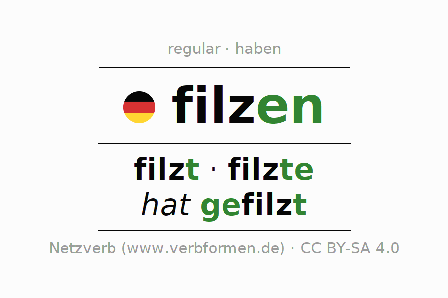 Entire conjugation of the German verb filzen (hat). All tenses are clearly represented in a table.