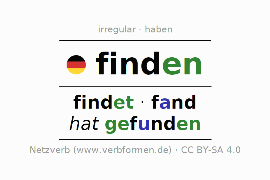 Entire conjugation of the German verb finden. All tenses are clearly represented in a table.