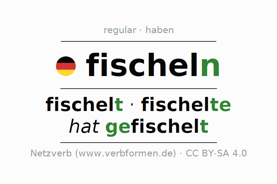 Entire conjugation of the German verb fischeln. All tenses are clearly represented in a table.