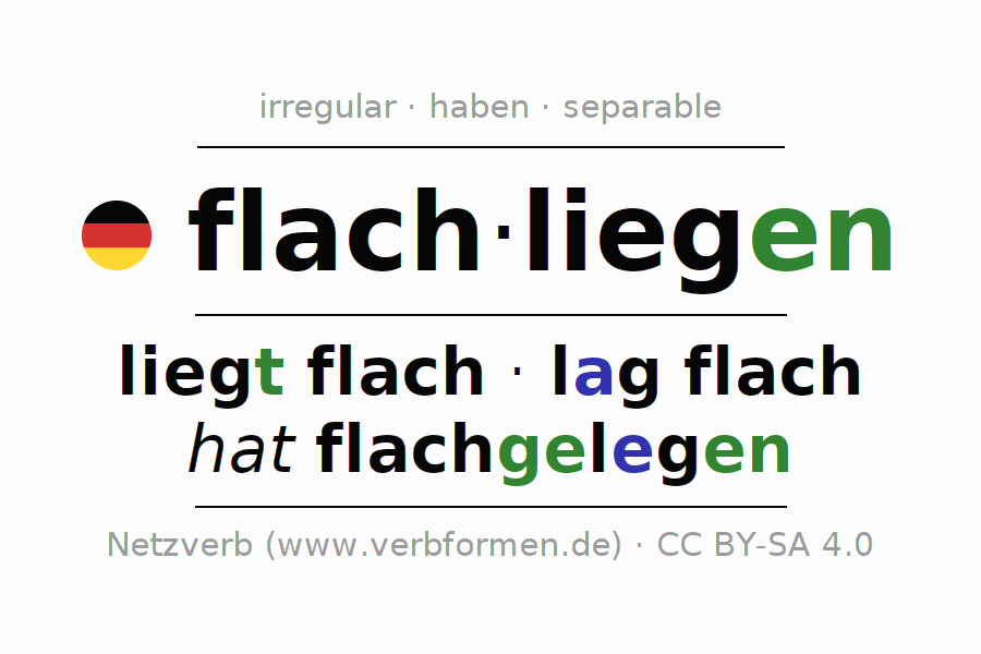 Entire conjugation of the German verb flachliegen (ist). All tenses and modes are clearly represented in a table.