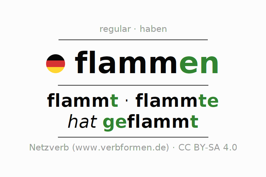 Entire conjugation of the German verb flammen. All tenses and modes are clearly represented in a table.