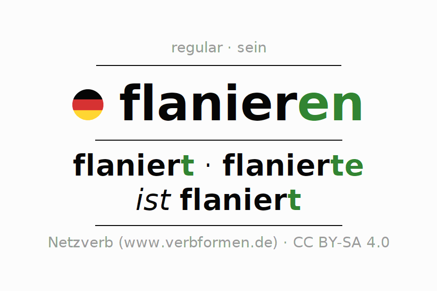 Entire conjugation of the German verb flanieren (hat). All tenses are clearly represented in a table.