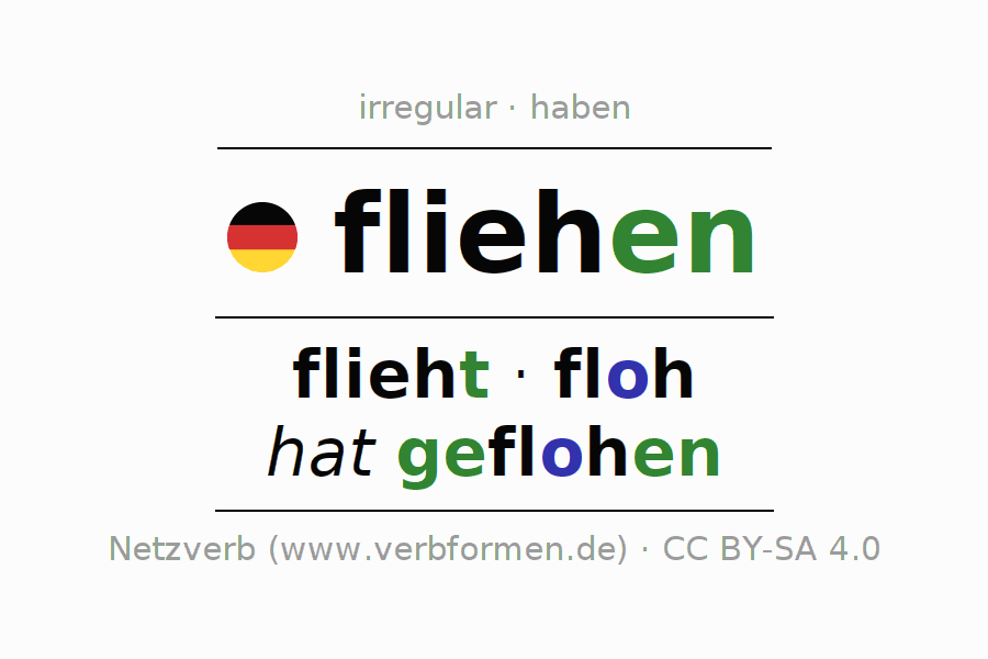 Entire conjugation of the German verb fliehen (ist). All tenses are clearly represented in a table.