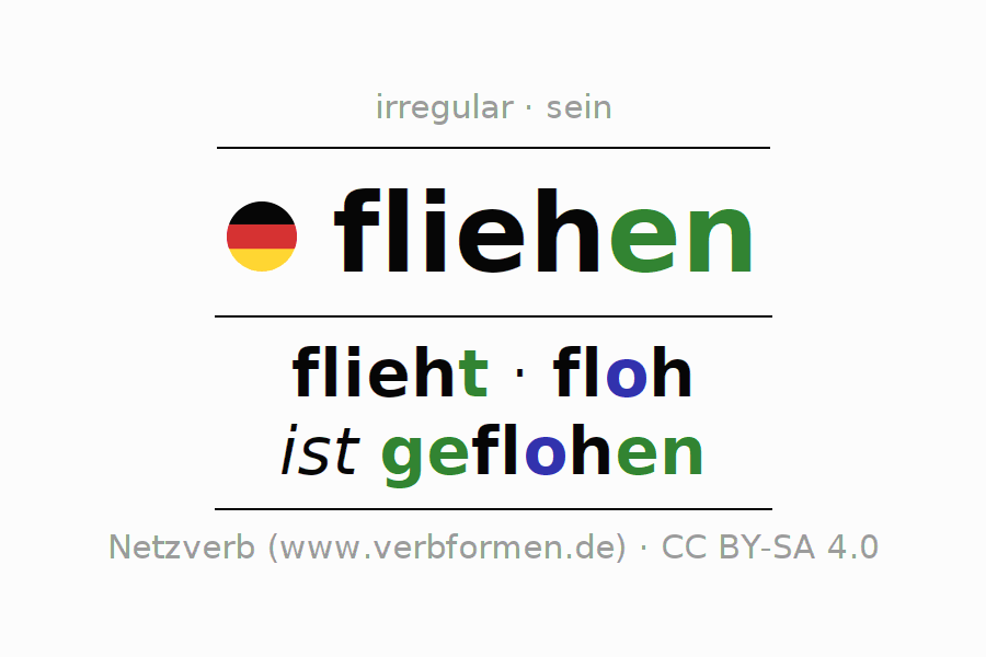 Conjugation of verb fliehen (ist)