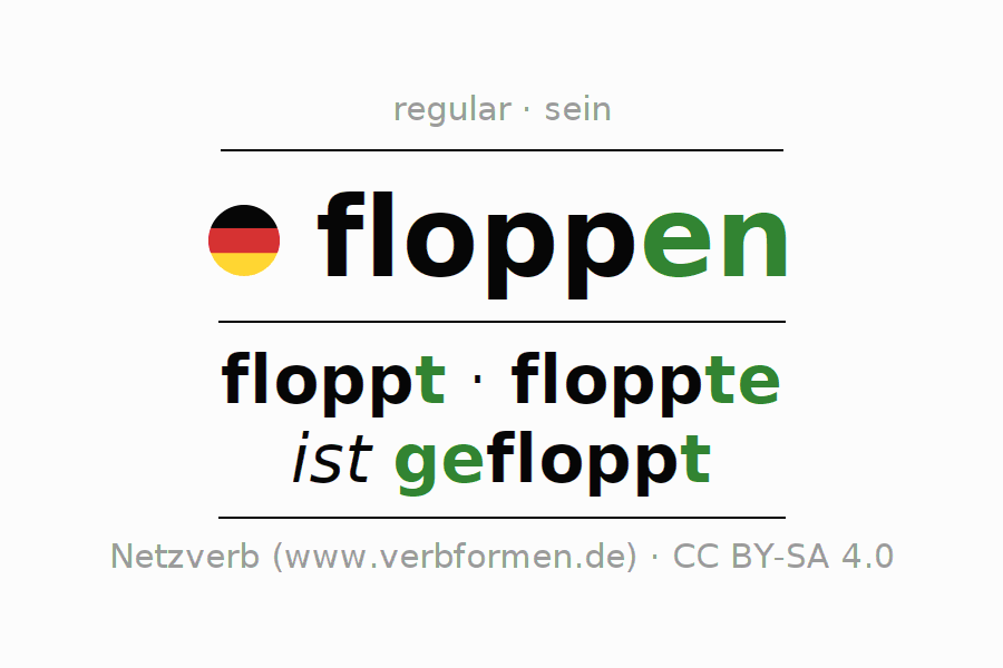 Entire conjugation of the German verb floppen (hat). All tenses and modes are clearly represented in a table.