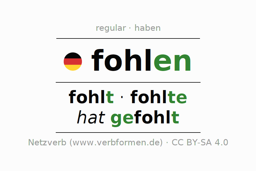 Entire conjugation of the German verb fohlen. All tenses and modes are clearly represented in a table.