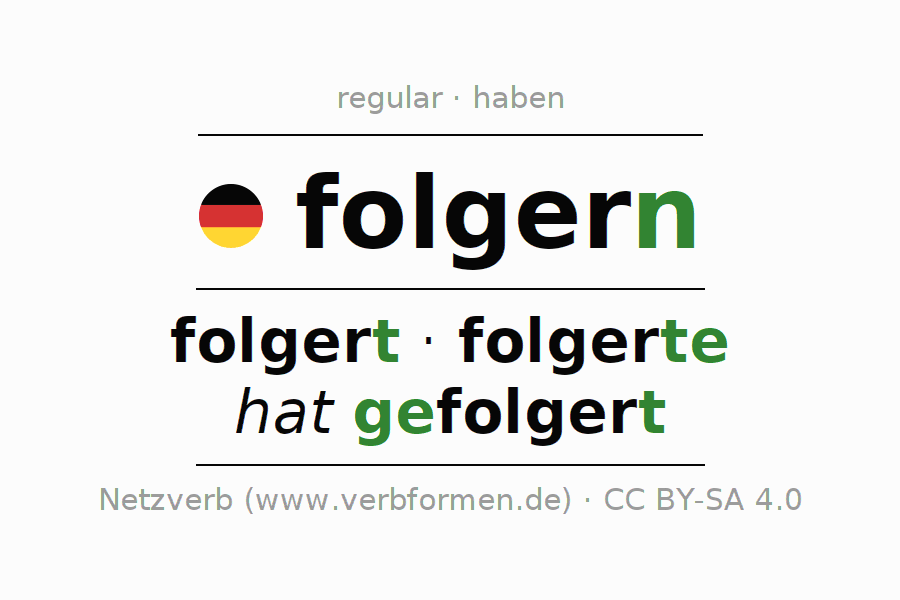 Entire conjugation of the German verb folgern. All tenses and modes are clearly represented in a table.