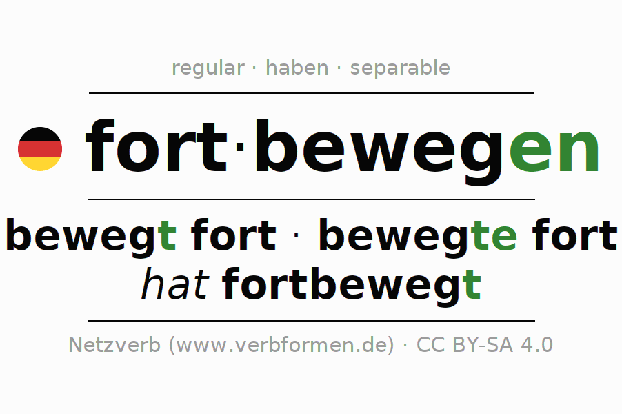 Entire conjugation of the German verb sich fortbewegen. All tenses are clearly represented in a table.