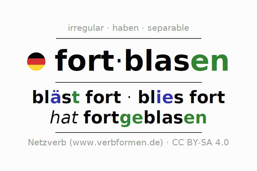 Entire conjugation of the German verb fortblasen. All tenses are clearly represented in a table.