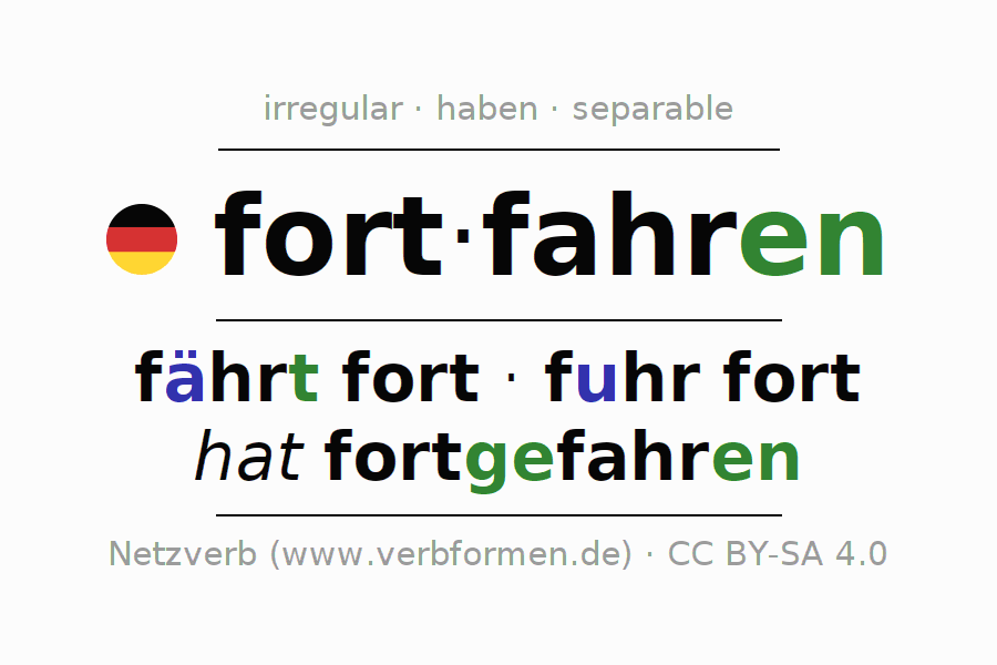 Entire conjugation of the German verb fortfahren (hat). All tenses are clearly represented in a table.