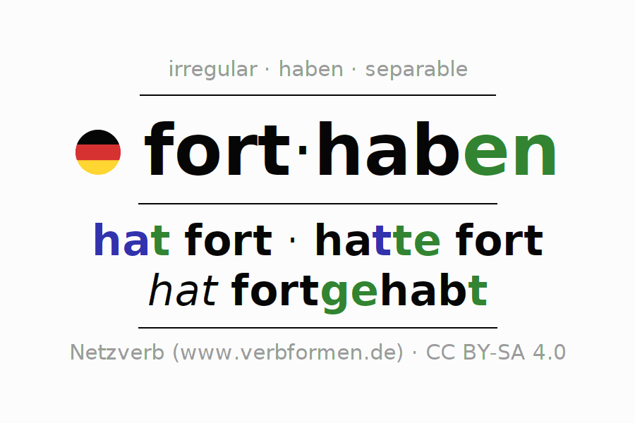 Entire conjugation of the German verb forthaben. All tenses and modes are clearly represented in a table.