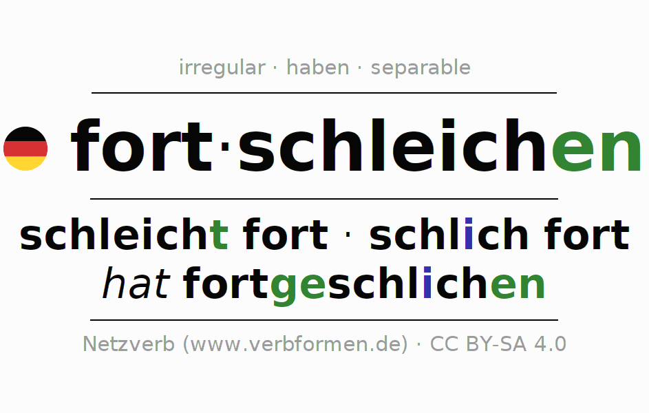 Entire conjugation of the German verb fortschleichen (hat). All tenses and modes are clearly represented in a table.