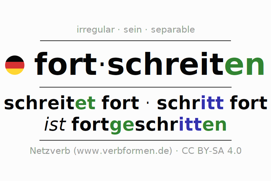 Entire conjugation of the German verb fortschreiten. All tenses and modes are clearly represented in a table.