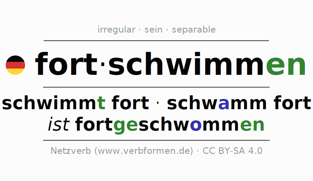 Entire conjugation of the German verb fortschwimmen. All tenses and modes are clearly represented in a table.