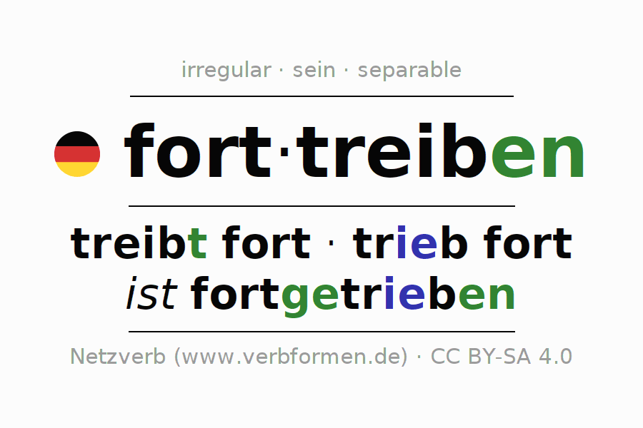 Entire conjugation of the German verb forttreiben (hat). All tenses are clearly represented in a table.